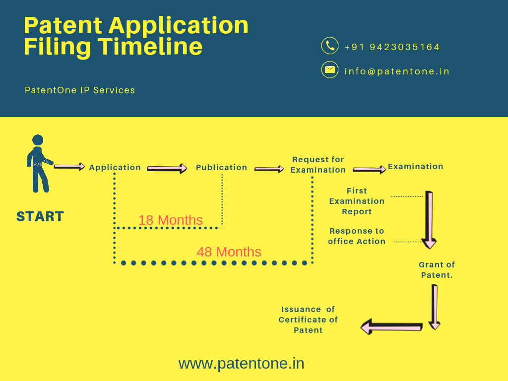 Patent Application /Registration  Service in India
